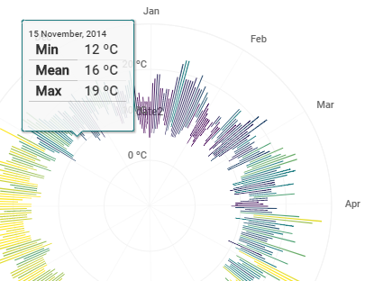 Data, Code and Visualization: How to: Weather Radials