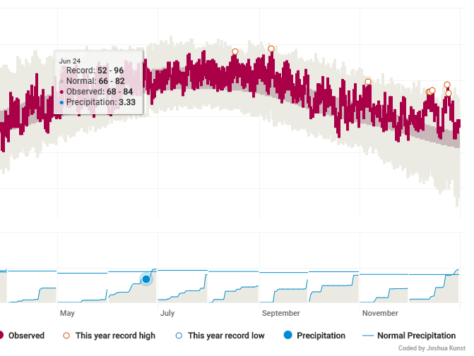 Data, Code and Visualization: Replicating NYT Weather App